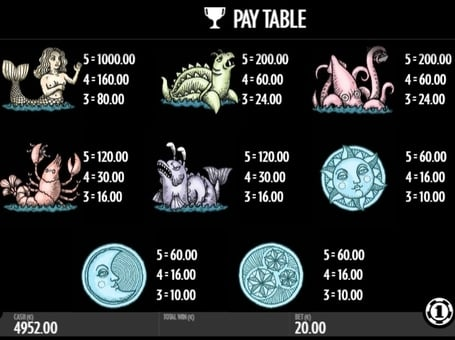 Таблица выплат в аппарате 1429 Uncharted Seas