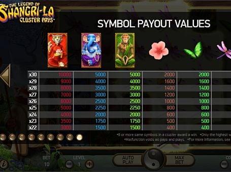 Таблица выплат в игре The Legend of Shangri-La