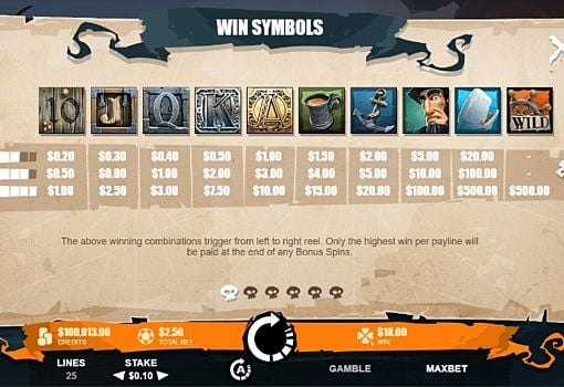 Таблица выплат в игровом аппарате Moby Dick