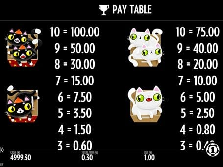 Выплаты за символы в игровом аппарате Not Enough Kittens