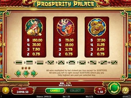 Таблица выплат в онлай наппарате Prosperity Palace