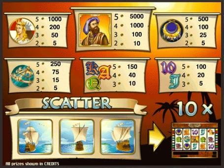 Таблица выплат в игровом автомате Columbus